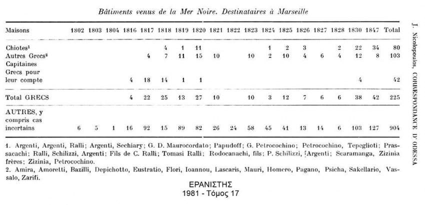 Ανάμεσα στις χιακές οικογένειες που ασχολούνται με το εμπόριο σιτηρών (Οδησσός-Μασσαλία) αναφέρεται και η οικογένεια Παππούδωφ.