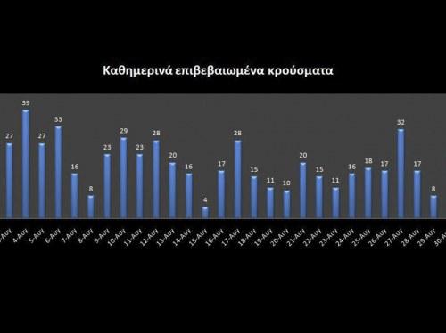 Στατιστικά στοιχεία - Γράφημα: Γιώργος Χάμπας.
